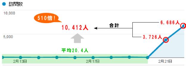 訪問者数が510倍に増加したグラフ