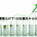 2ヶ月で検索順位が100位圏外から6位へ上昇したSEO対策5項目