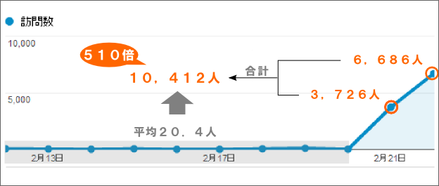 SNSでの拡散によるアクセス数の変動グラフ