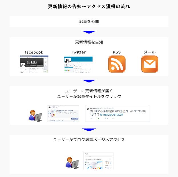 記事公開からアクセス獲得の流れ図