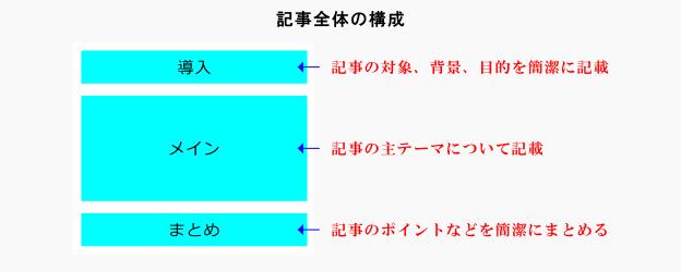 記事全体の構成図