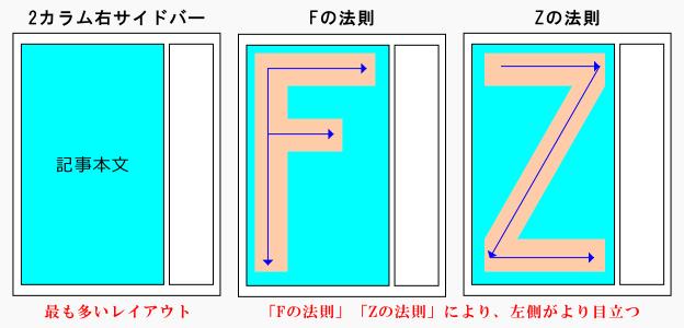 2カラム右サイドバーのレイアウト図