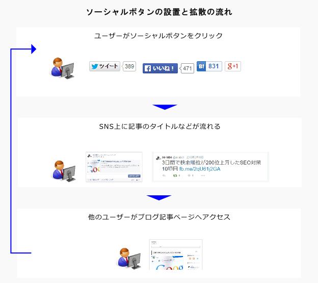ソーシャルボタンの設置と拡散の流れ図