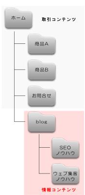 情報コンテンツ用のディレクトリイメージ
