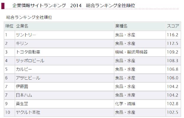 企業情報サイトランキング2014