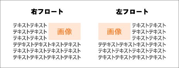 画像のフロートの例
