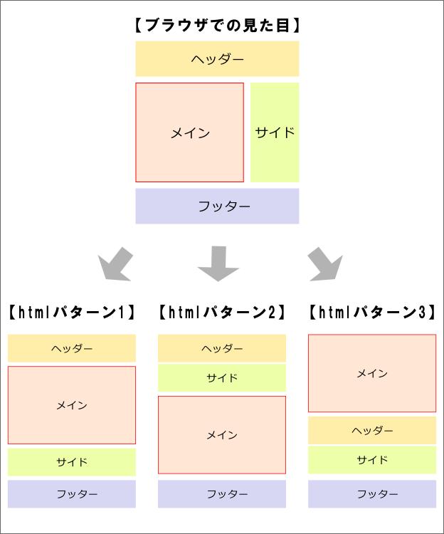htmlコードの3つのパターン
