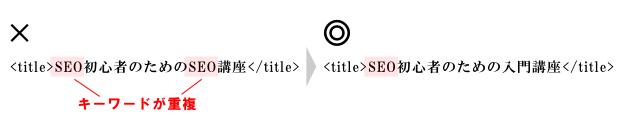 titleタグ内でのキーワード重複解除の例