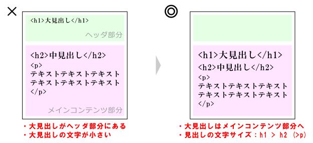 h1タグの表示位置と文字サイズの適切な例