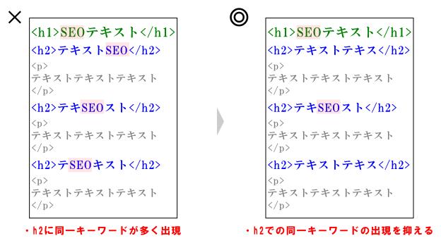 h2タグでキーワードを使いすぎの例