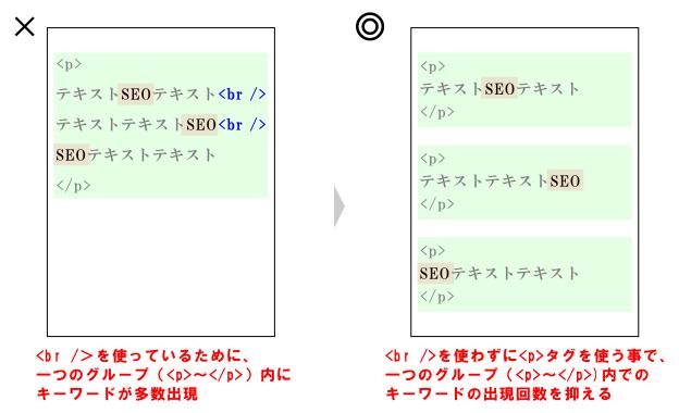 改行タグと段落タグの使い分けの例