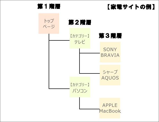 ウェブサイトの階層構造の例