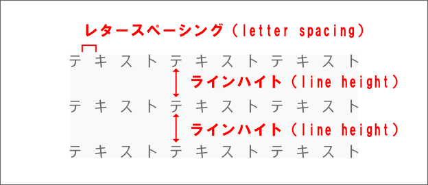 ラインヘイト、レタースペーシングの例