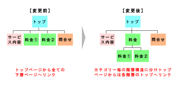 カテゴリー毎に階層分けされたリンク構造