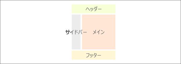 ウェブページの構成例