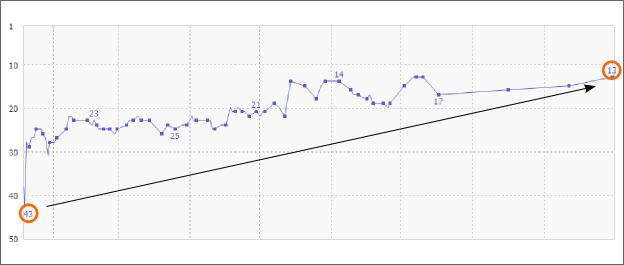 検索順位の変化グラフ