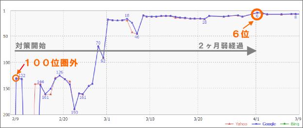 2ヶ月間の検索順位の変動グラフ