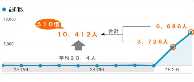 アクセス数の変動グラフ