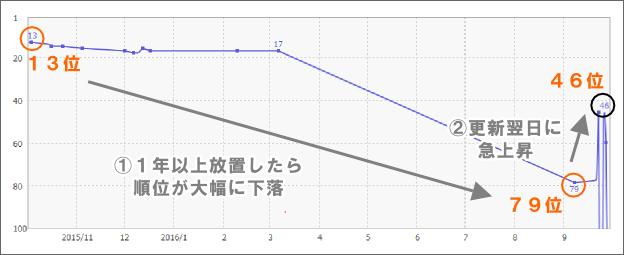 検索順位の変動グラフ